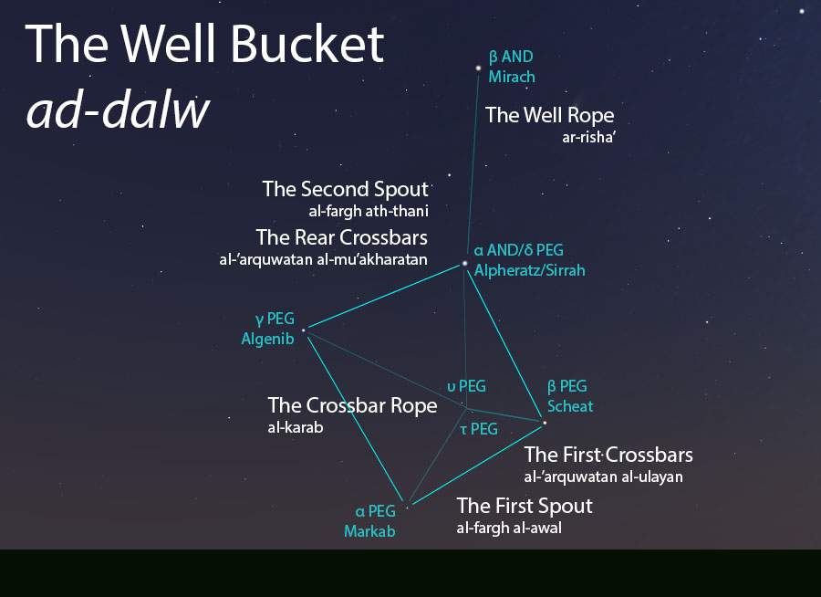 The Well Bucket (ad-dalw) and its elements as they appear setting in the west about 45 minutes before sunrise in early October.