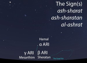 The Signs (al-ashrat/ash-sharatan) as they appear setting in the west about 45 minutes before sunrise in early November.