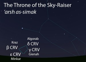 The Throne of the Sky-Raiser ('arsh as-simak) as it appears setting in the west about 45 minutes before sunrise in mid-March.