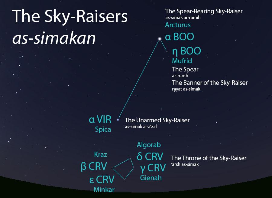The Sky-Raisers