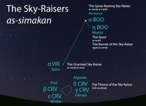 Wide-field view of the Sky-Raisers (as-simakan) and their elements as they appear when its Throne (al-'arsh) is setting in mid-March.