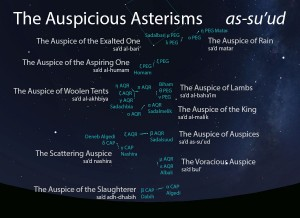 The Auspicious Asterisms (as-su'ud) as they appear setting in the west about 45 minutes before sunrise in early August.