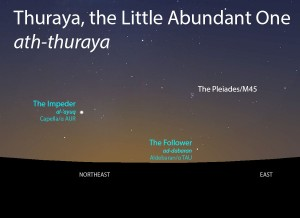 Thuraya (ath-thuraya) with her Impeder (al-'ayuq) and Follower (ad-dabaran) as they appear rising in the east about 45 minutes before sunrise in late June.